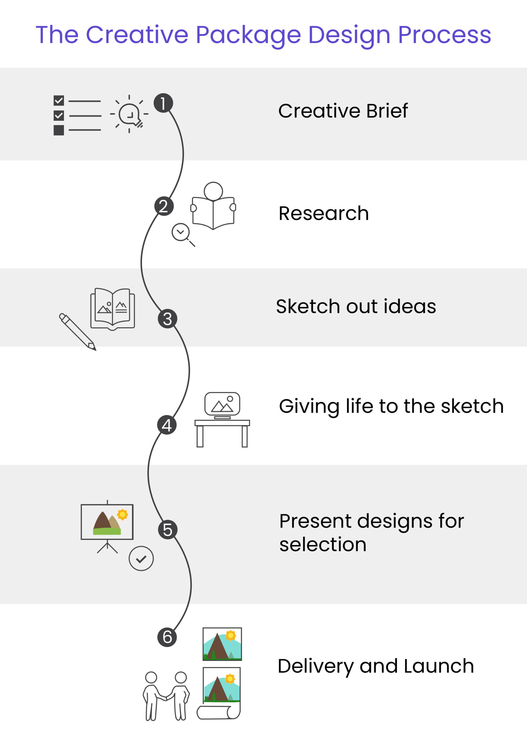1 Produc Design Process Infograph scaled