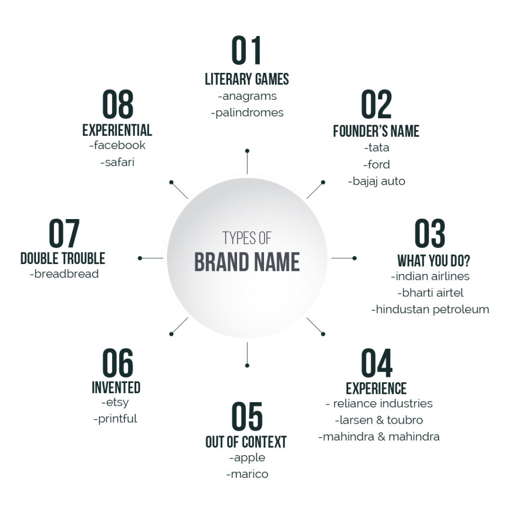 How to name your Business Brand Company Types of Brand Names Harsh Designs Graphic Design Digital Marketing Web Design and App development service in Hyderabad 1